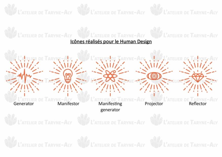 Icones Humain Design